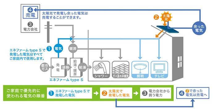 ダブル発電システム(イメージ)