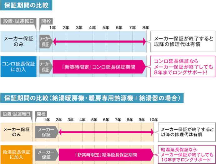保証期間の比較