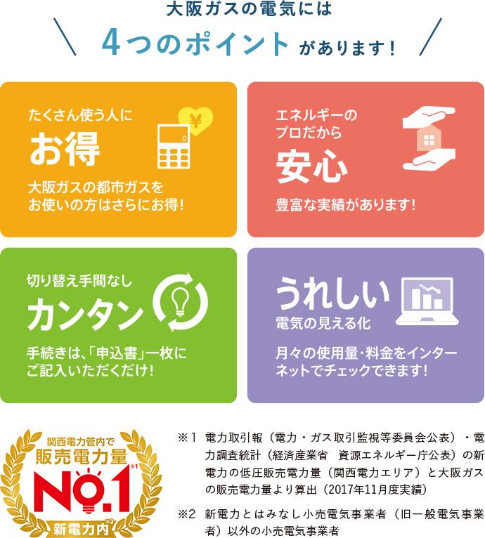 大阪ガスの電気には4つのポイントがあります!